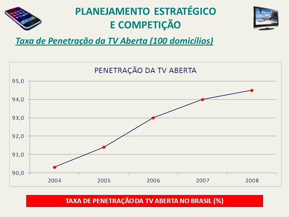 PLANEJAMENTO ESTRATÉGICO TAXA DE PENETRAÇÃO DA TV ABERTA NO BRASIL (%)