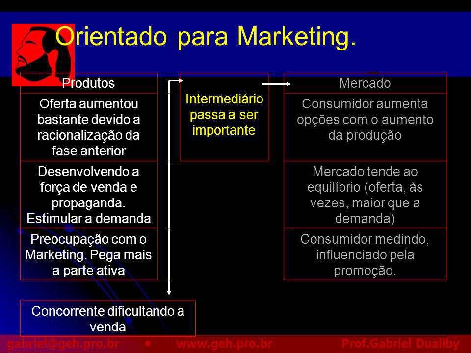 Orientado para Marketing.