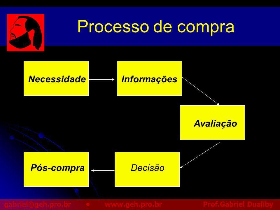Processo de compra Necessidade Informações Avaliação Pós-compra