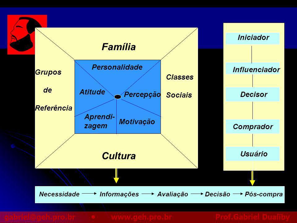 Família Cultura Iniciador Personalidade Influenciador Grupos de