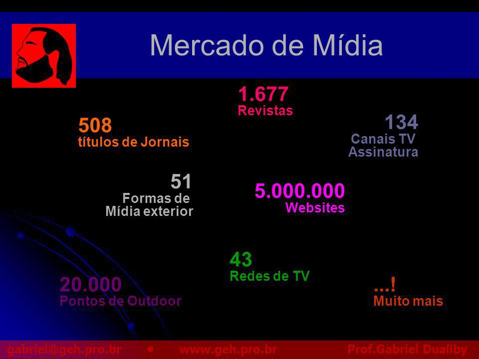 Mercado de Mídia 1.677 134 508 51 5.000.000 43 20.000 ...! Revistas