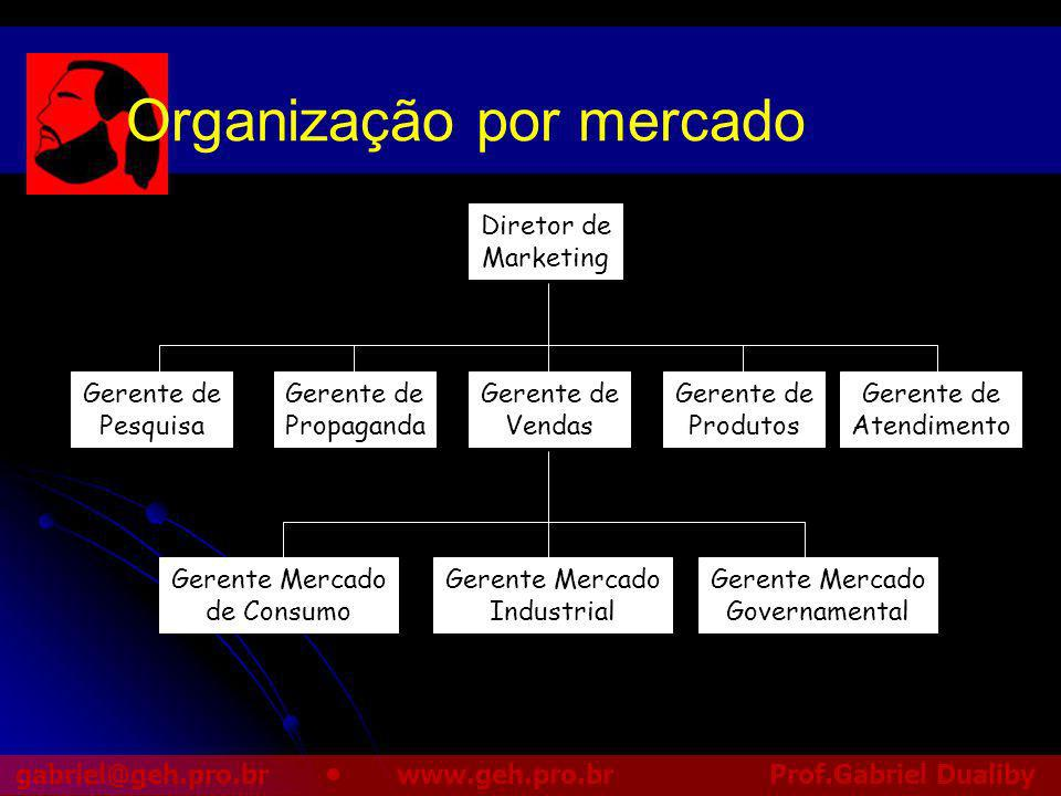 Organização por mercado