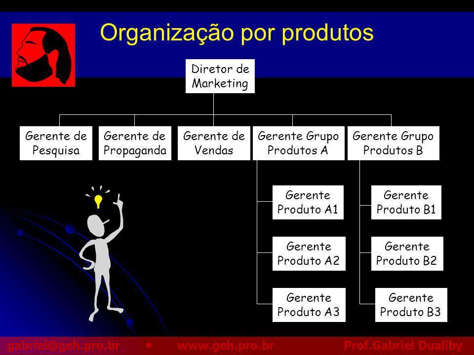 Organização por produtos