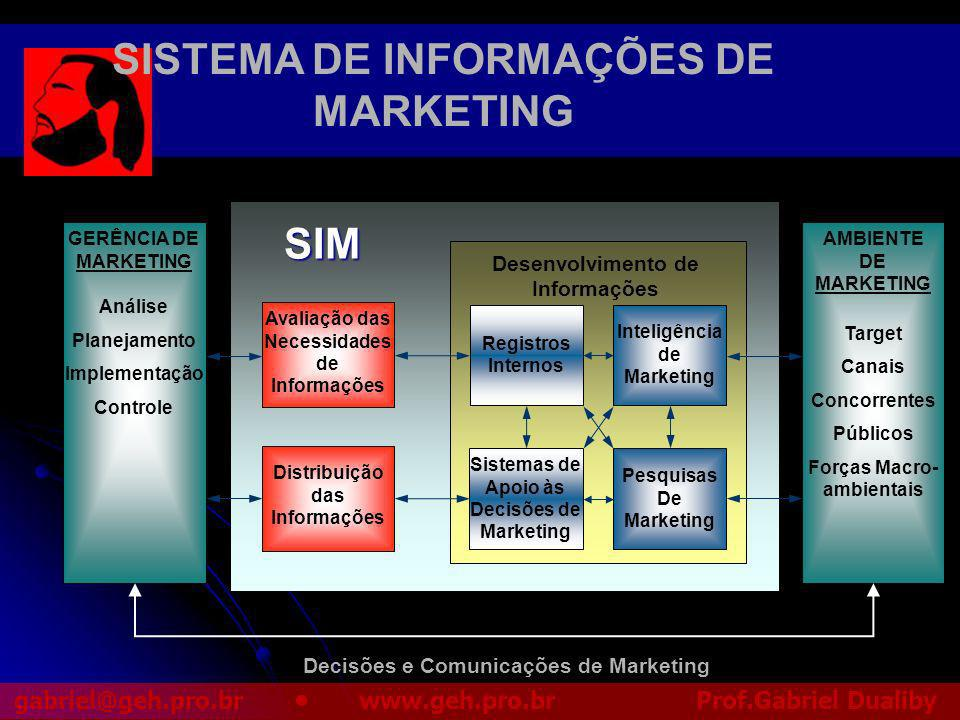 SISTEMA DE INFORMAÇÕES DE MARKETING SIM