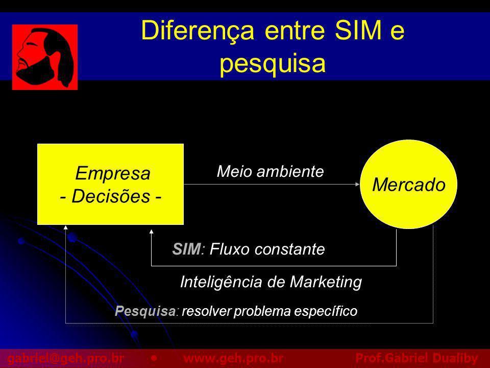 Diferença entre SIM e pesquisa