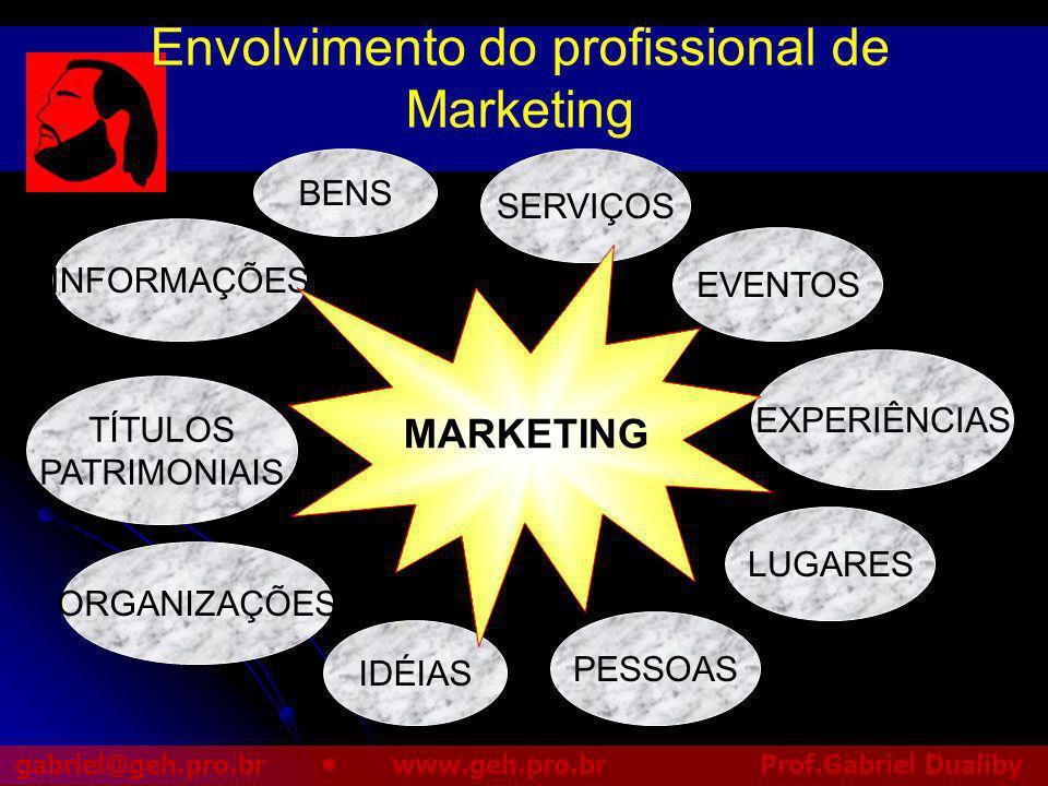 Envolvimento do profissional de Marketing