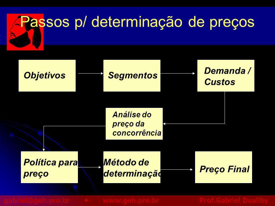 Passos p/ determinação de preços