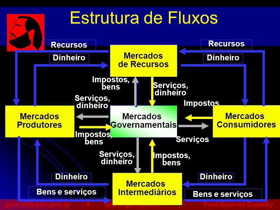 Estrutura de Fluxos Mercados de Recursos Mercados Governamentais