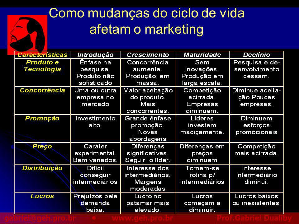 Como mudanças do ciclo de vida afetam o marketing