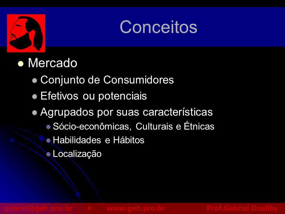 Conceitos Mercado Conjunto de Consumidores Efetivos ou potenciais