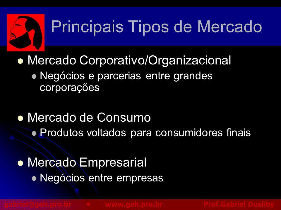 Principais Tipos de Mercado