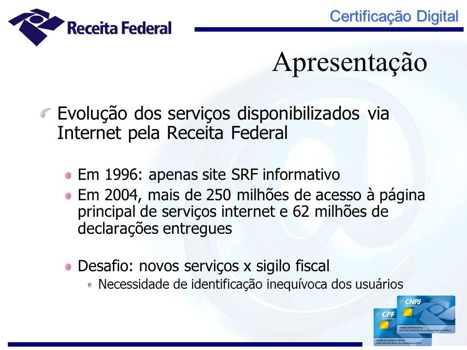Apresentação Evolução dos serviços disponibilizados via Internet pela Receita Federal. Em 1996: apenas site SRF informativo.