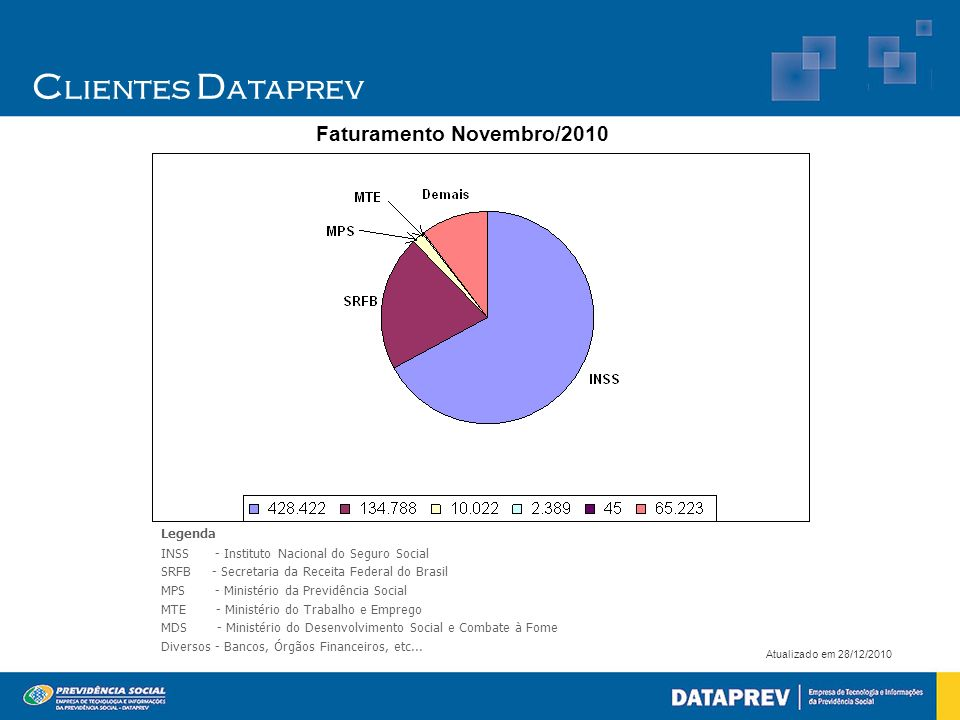 Clientes Dataprev Faturamento Novembro/2010 Legenda