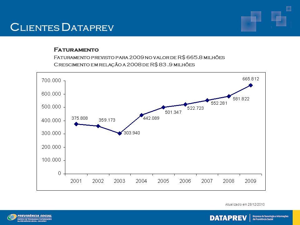 Clientes Dataprev Faturamento