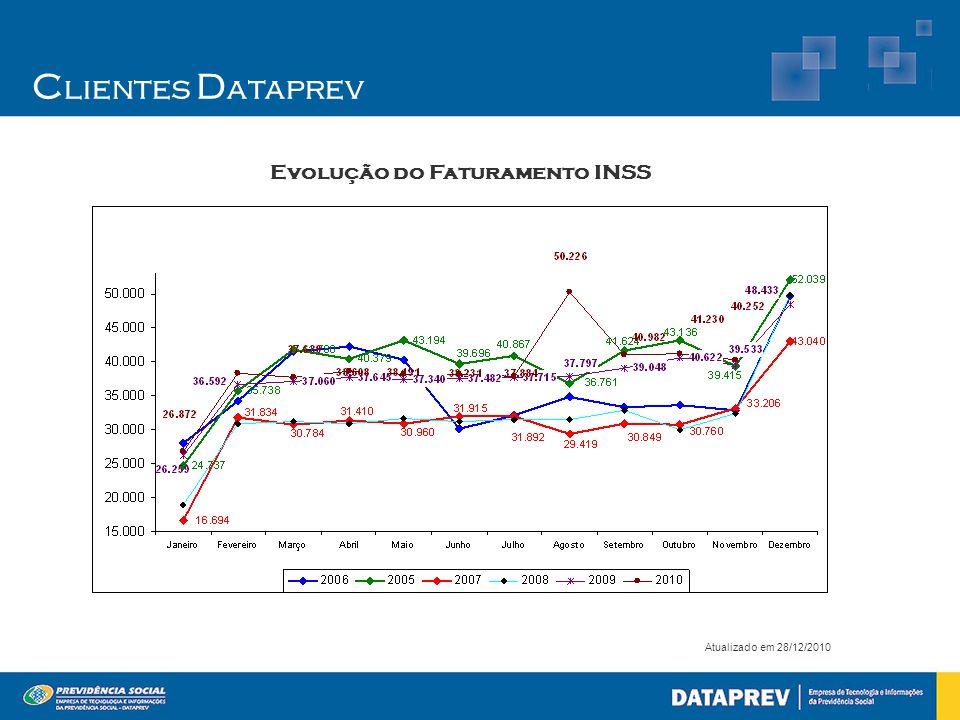 Evolução do Faturamento INSS