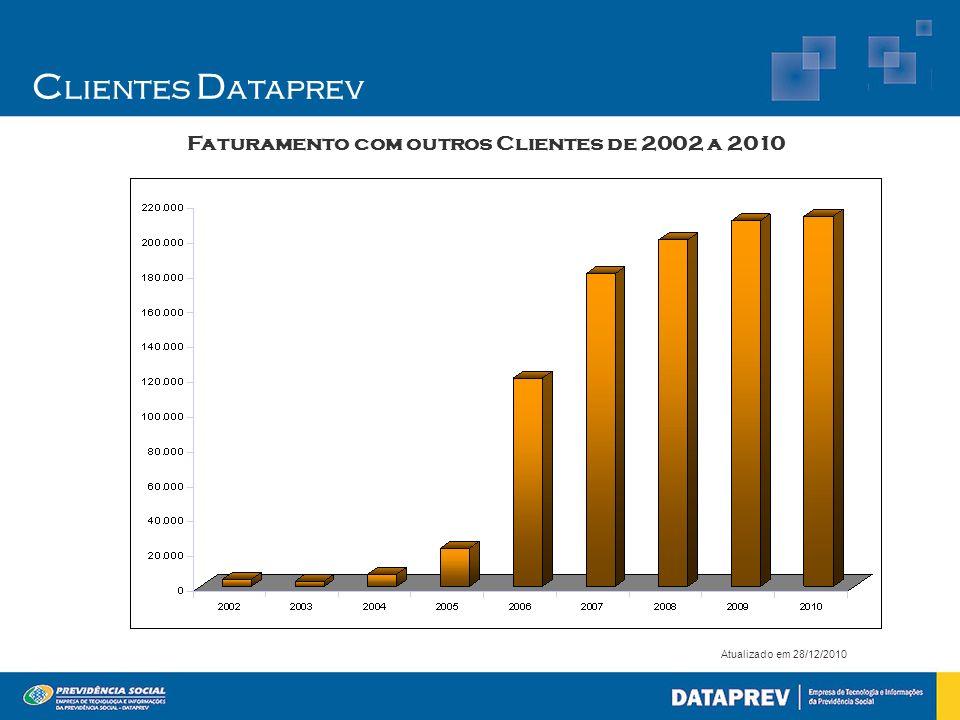 Clientes Dataprev Faturamento com outros Clientes de 2002 a 2010