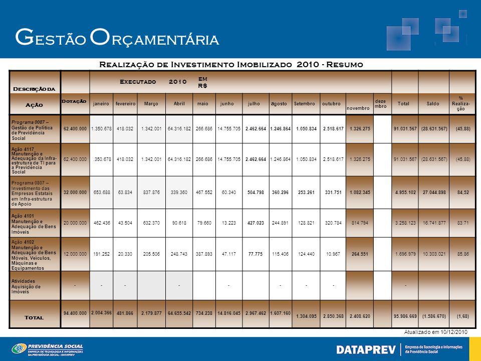 Realização de Investimento Imobilizado 2010 - Resumo
