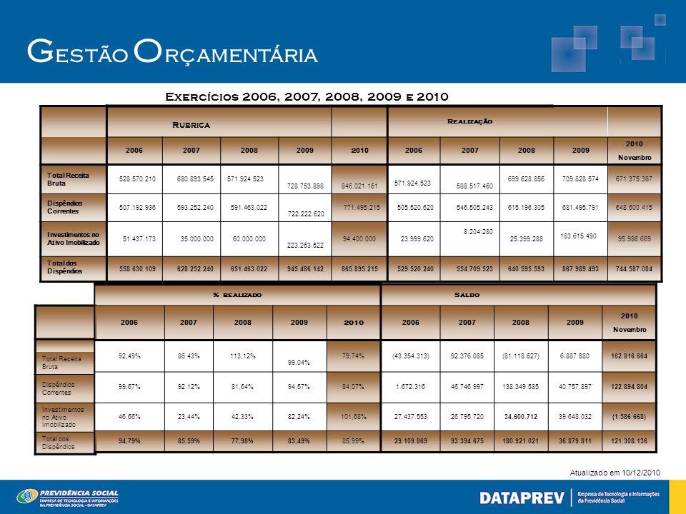 Gestão Orçamentária Exercícios 2006, 2007, 2008, 2009 e 2010 Rubrica