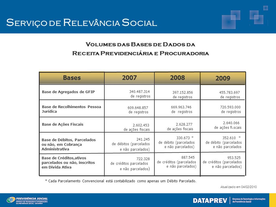 Volumes das Bases de Dados da Receita Previdenciária e Procuradoria