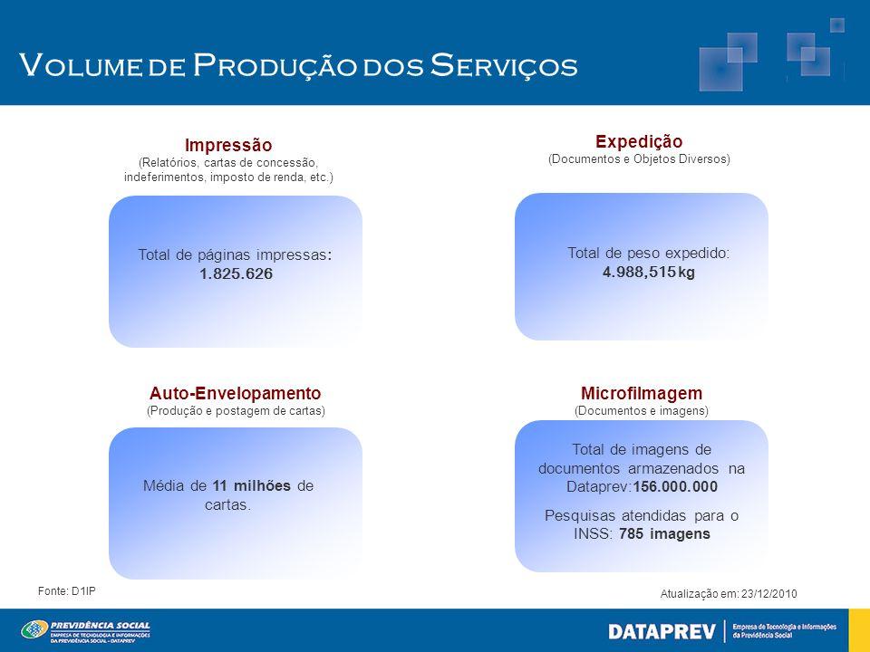 Volume de Produção dos Serviços