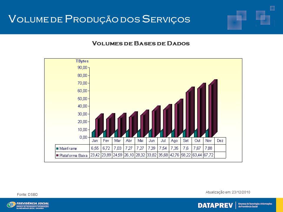 Volumes de Bases de Dados