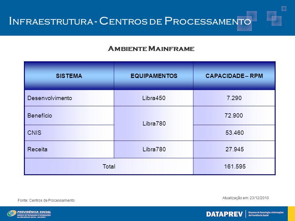 Infraestrutura - Centros de Processamento