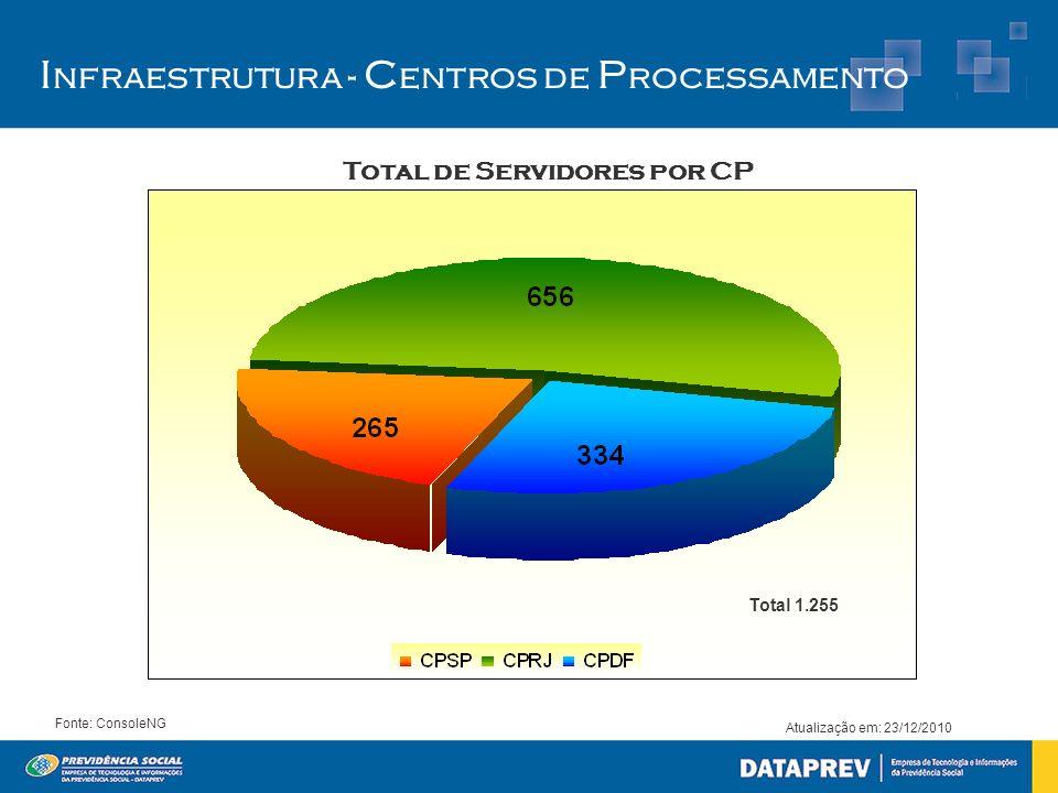 Total de Servidores por CP