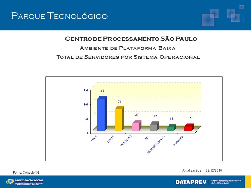 Centro de Processamento São Paulo