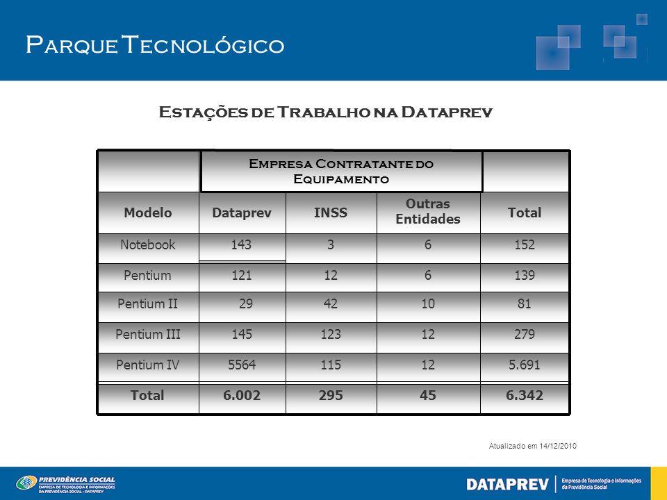 Estações de Trabalho na Dataprev