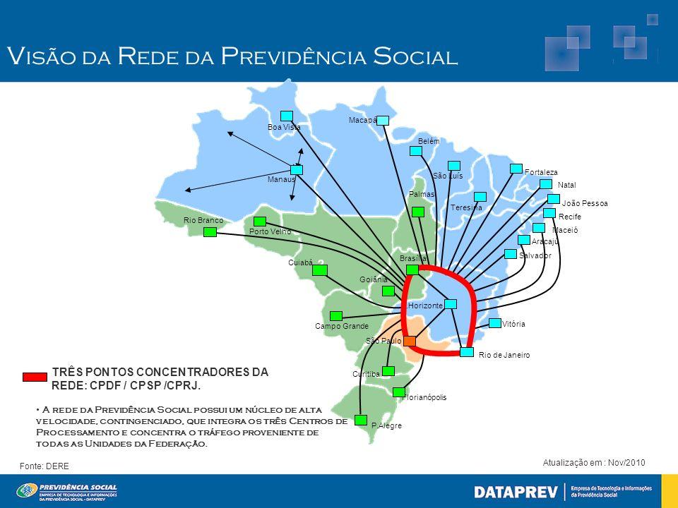 Visão da Rede da Previdência Social