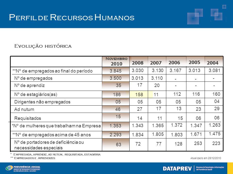 Perfil de Recursos Humanos