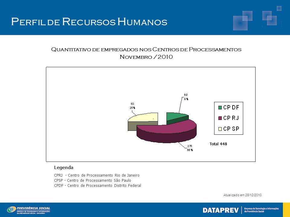 Quantitativo de empregados nos Centros de Processamentos