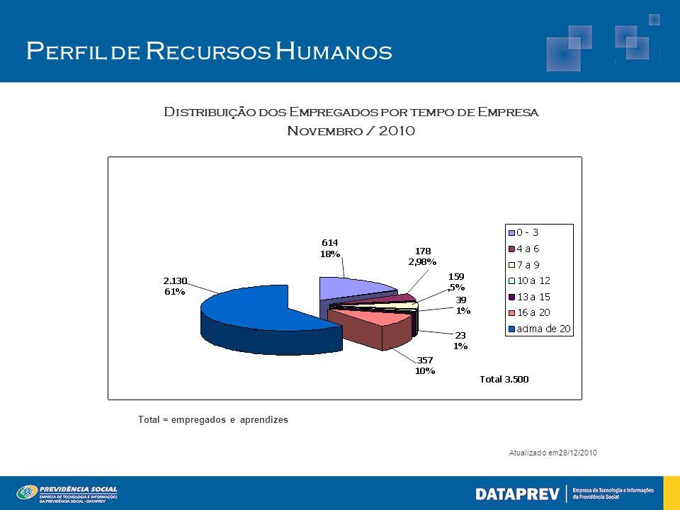Distribuição dos Empregados por tempo de Empresa