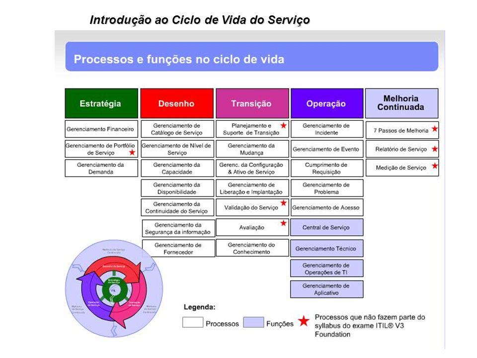 Introdução ao Ciclo de Vida do Serviço