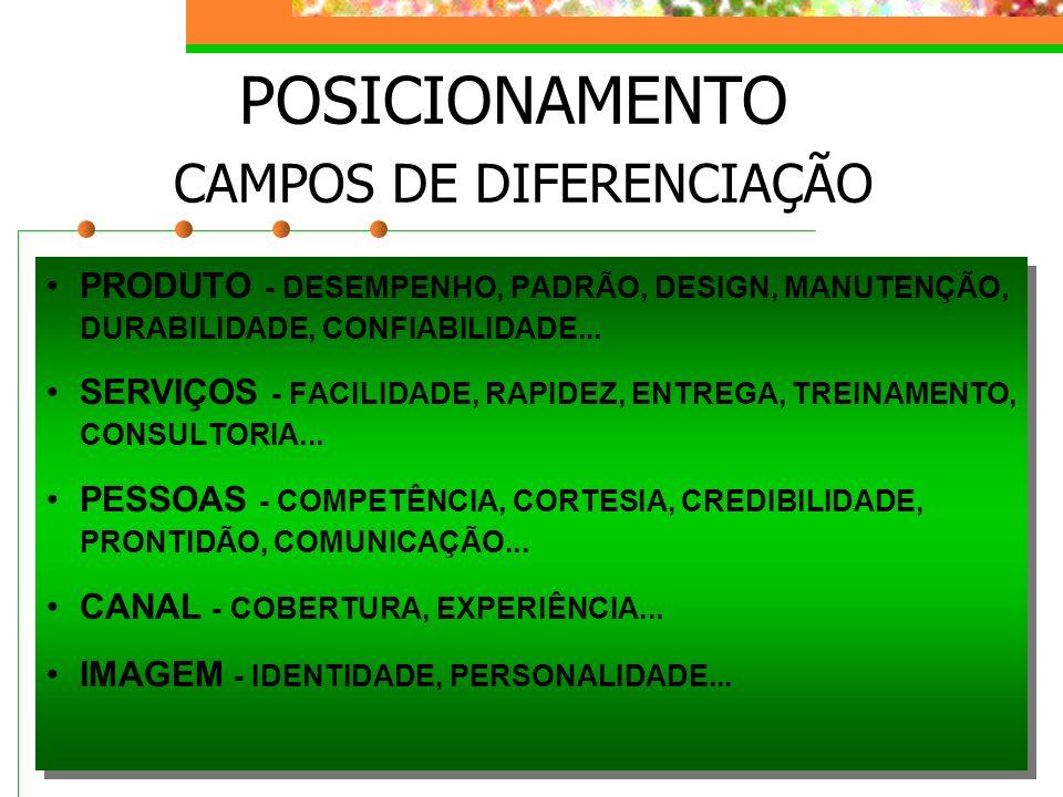 POSICIONAMENTO CAMPOS DE DIFERENCIAÇÃO