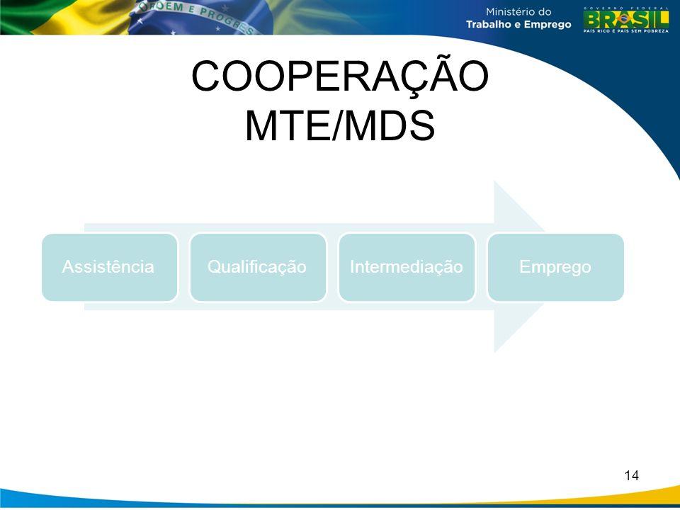 COOPERAÇÃO MTE/MDS Assistência Qualificação Intermediação Emprego