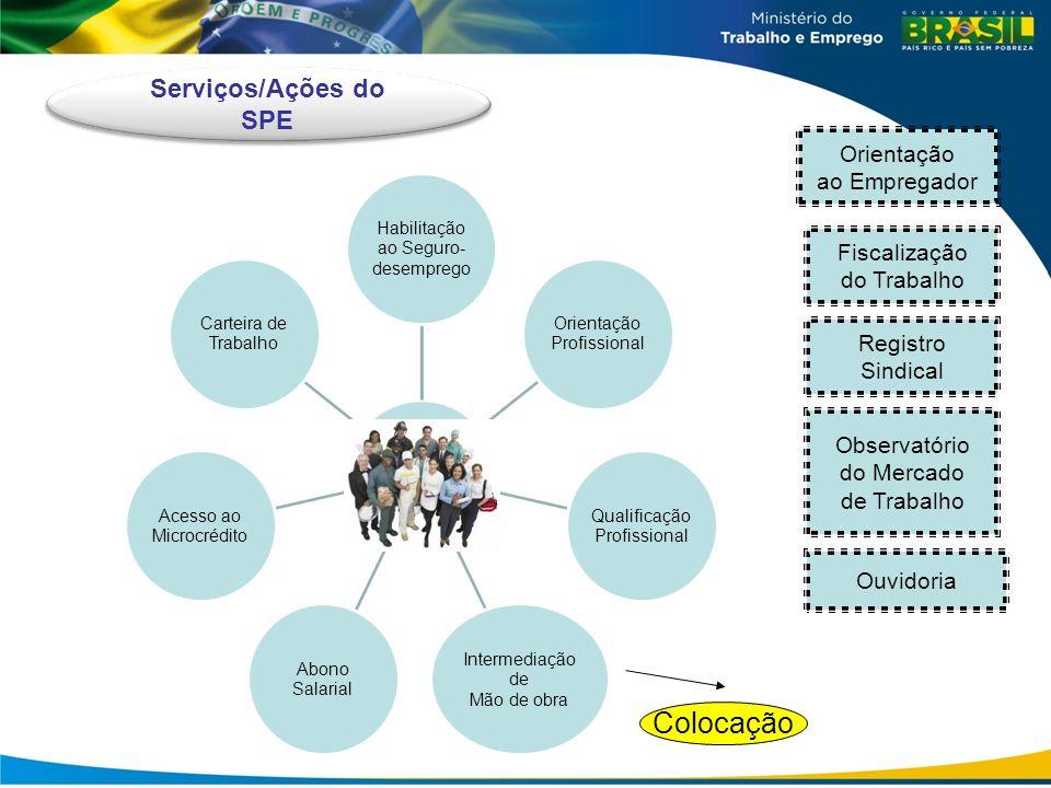 Colocação Serviços/Ações do SPE Orientação ao Empregador Fiscalização