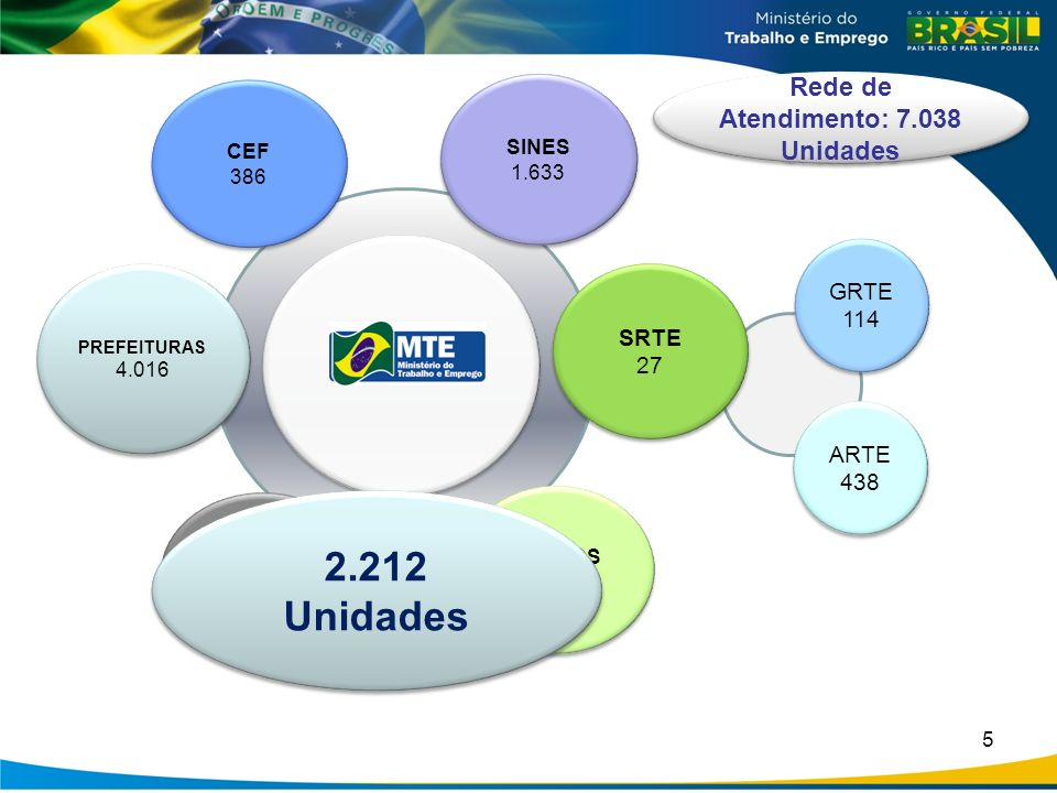 Rede de Atendimento: 7.038 Unidades