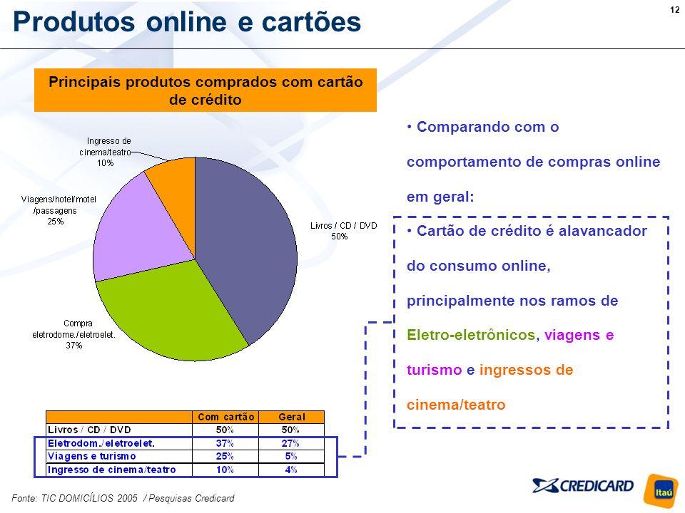 Principais produtos comprados com cartão de crédito