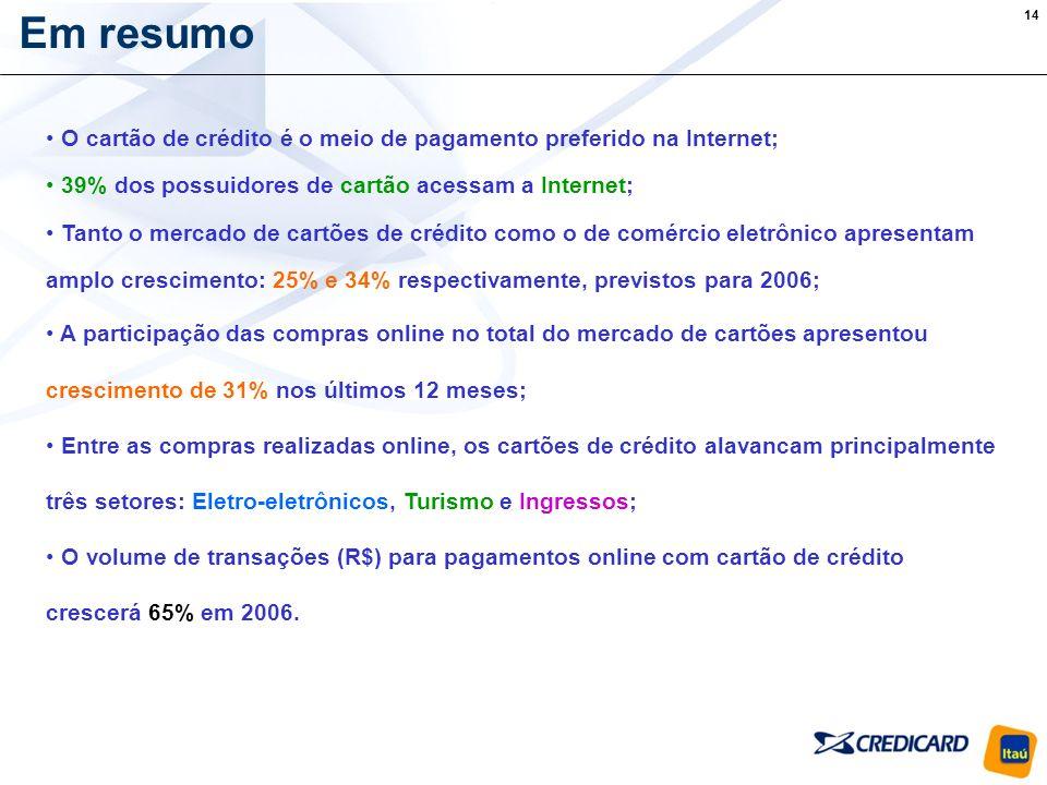 Em resumo O cartão de crédito é o meio de pagamento preferido na Internet; 39% dos possuidores de cartão acessam a Internet;