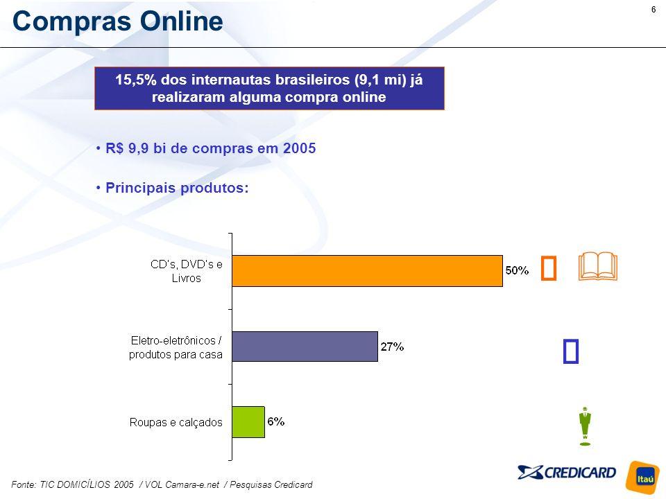 Compras Online 15,5% dos internautas brasileiros (9,1 mi) já realizaram alguma compra online. R$ 9,9 bi de compras em 2005.