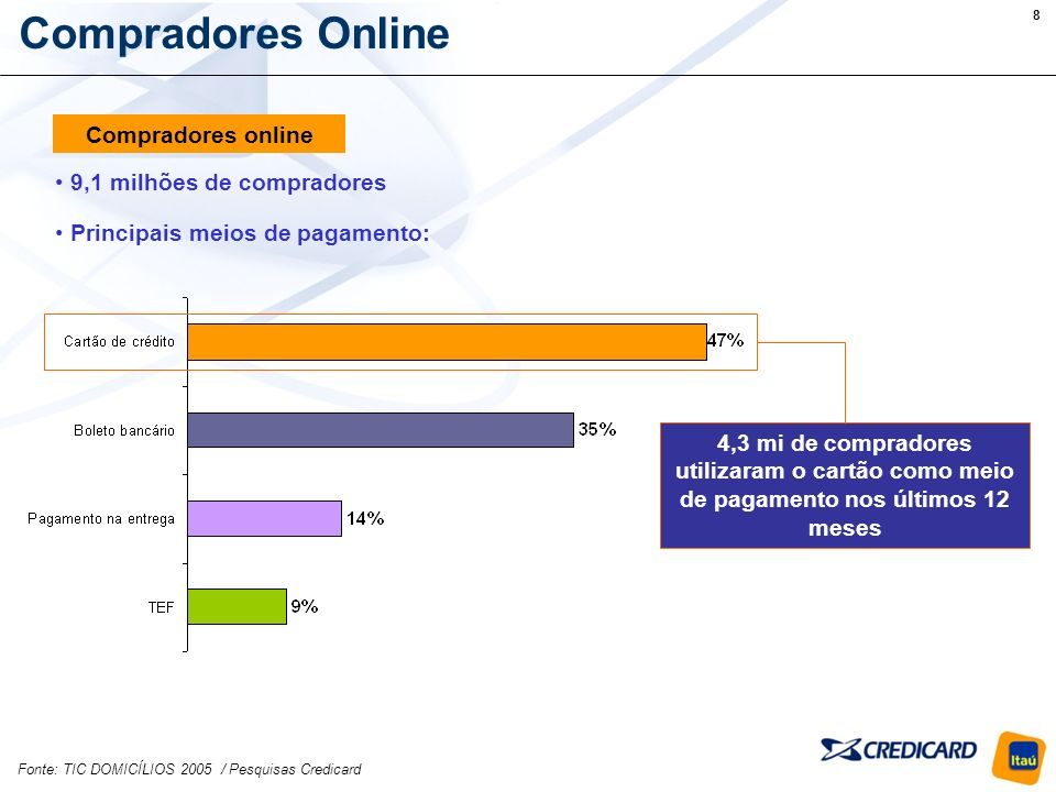 Compradores Online Compradores online 9,1 milhões de compradores