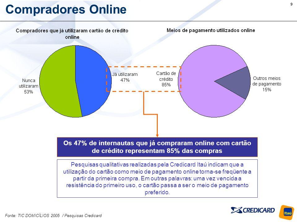 Compradores Online Os 47% de internautas que já compraram online com cartão de crédito representam 85% das compras.