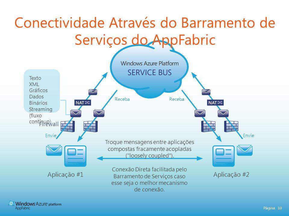 Conectividade Através do Barramento de Serviços do AppFabric