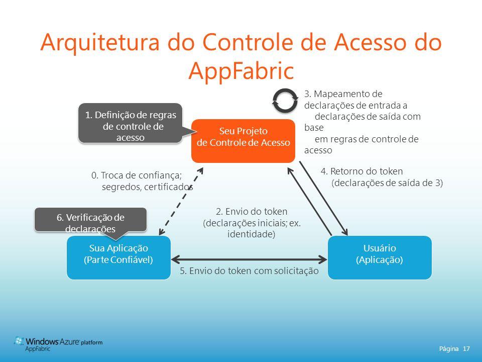 Arquitetura do Controle de Acesso do AppFabric