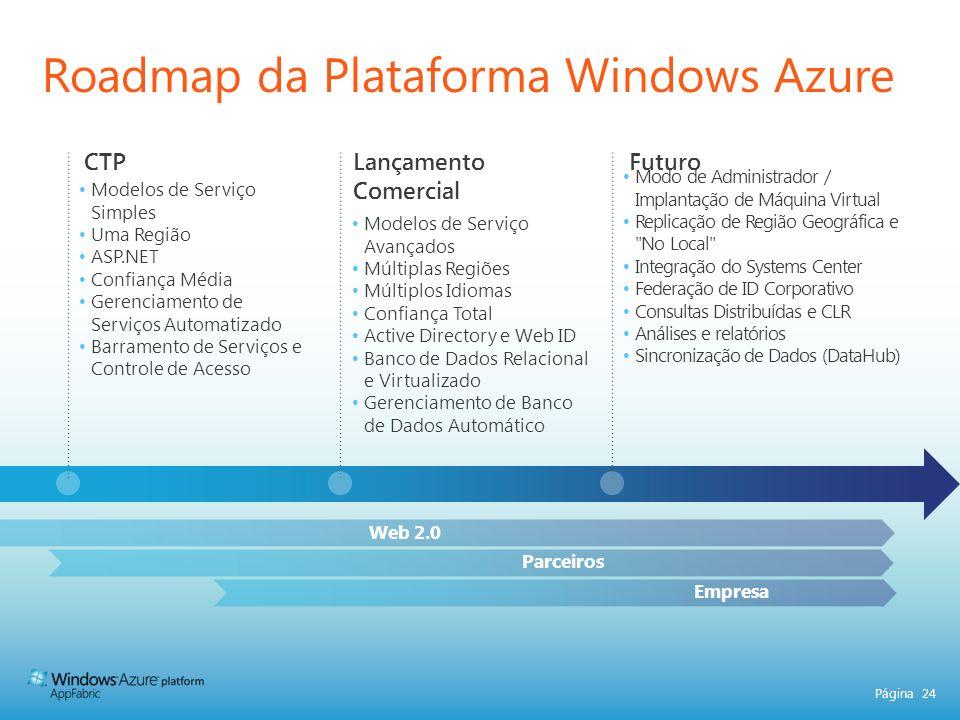 Roadmap da Plataforma Windows Azure