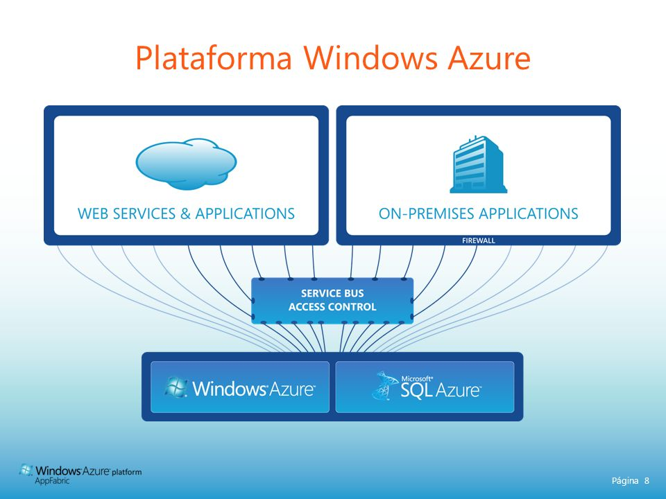 Plataforma Windows Azure