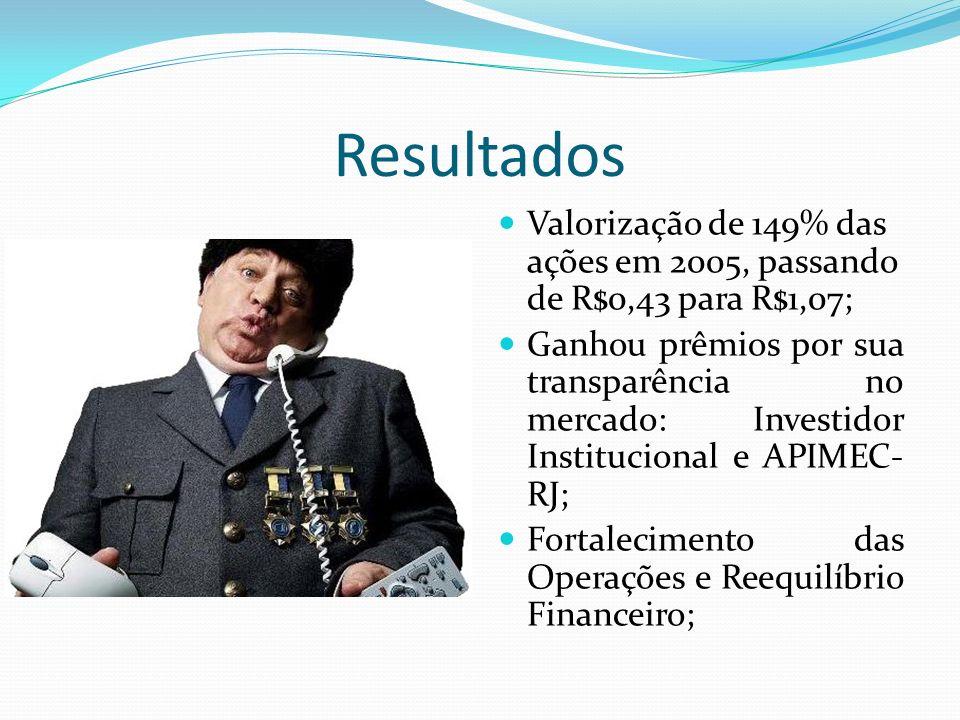 Resultados Valorização de 149% das ações em 2005, passando de R$0,43 para R$1,07;