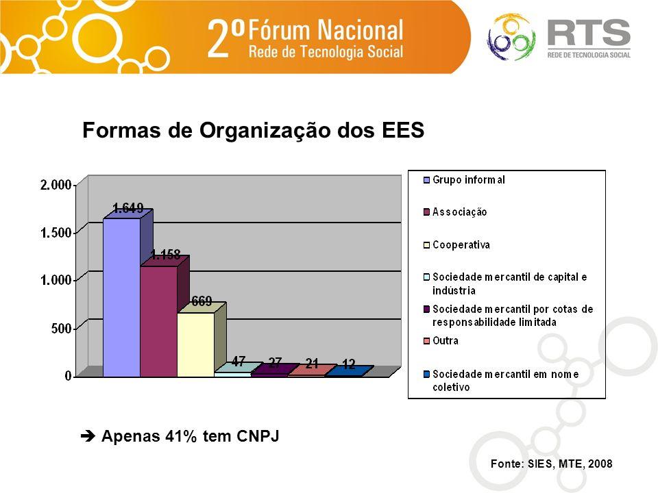 Formas de Organização dos EES