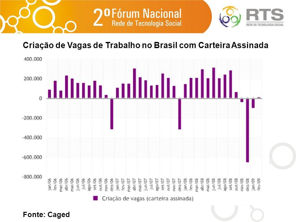 Criação de Vagas de Trabalho no Brasil com Carteira Assinada